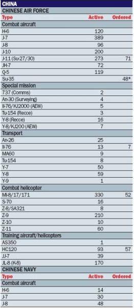 按照《世界空中力量2013》数据,中国和日本的军用飞机数量分别位列世界第三、第四。
