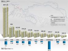 读图:中国是否算军费大国?