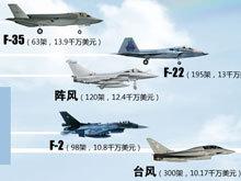 读图:世界主力战机售价及用户分布