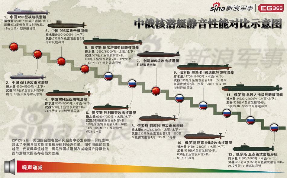 读图:中国核潜艇动静仍太大