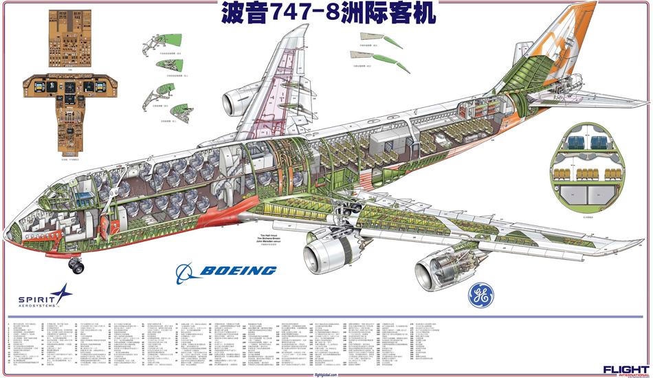 图解A380客机