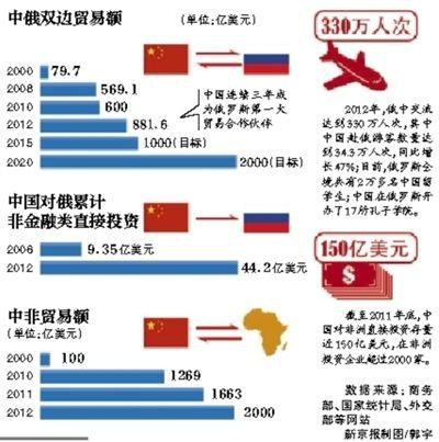中俄双边贸易额