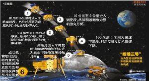 """资料图:""""嫦娥三号""""软着陆示意图"""