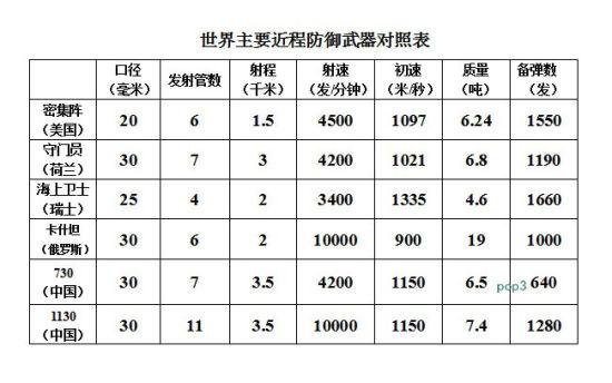 世界主要近防武器对照表,中国1130近防炮射速超美军密集阵1倍
