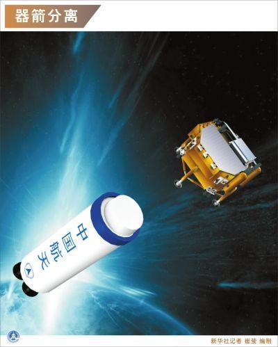 资料图:火箭与嫦娥三号探测器分离