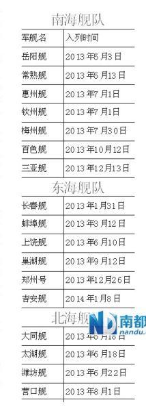中国2013年入列的舰艇一览