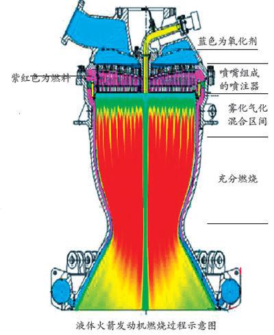 液体火箭发动机燃烧过程示意图