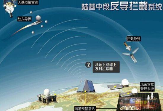 资料图:陆基中段反导拦截示意图