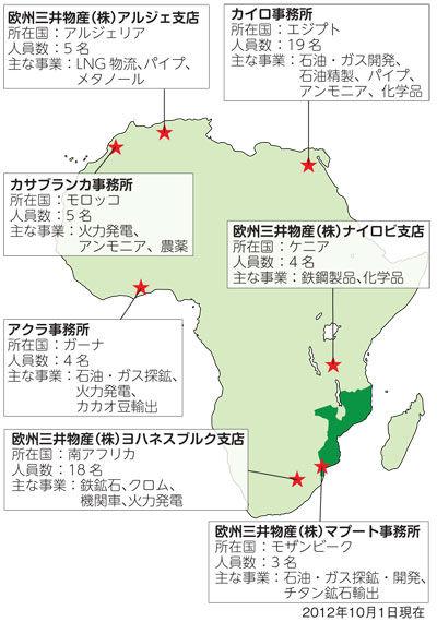 日本在非洲的开发项目