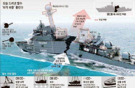资料图:一些韩国军事网站、论坛以及博客都在继续激烈争论韩国天安号沉船事件,一些网友认为是美军潜艇撞沉了天安号,而另一些网友甚至认为是朝鲜特种部队或舰艇使用中国制造的鱼-3型或鱼-6型重型鱼雷击沉了天安号。