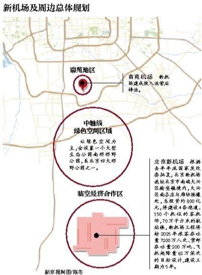 北京新机场及周边总体规划