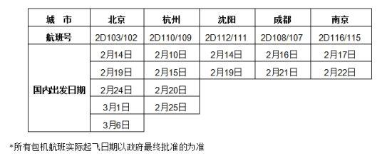 五大城市的旅游包机出发日期和航班号