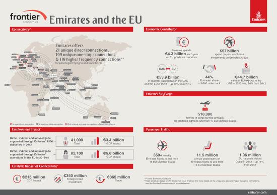 阿联酋航空在欧盟地区的经济影响信息图