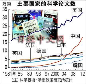 日媒:调查称中国学生爱科学日本学生重理科