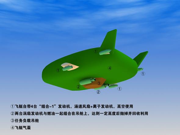 作品:罗�f朱晓彪之麒麟号超高空无人预警飞艇