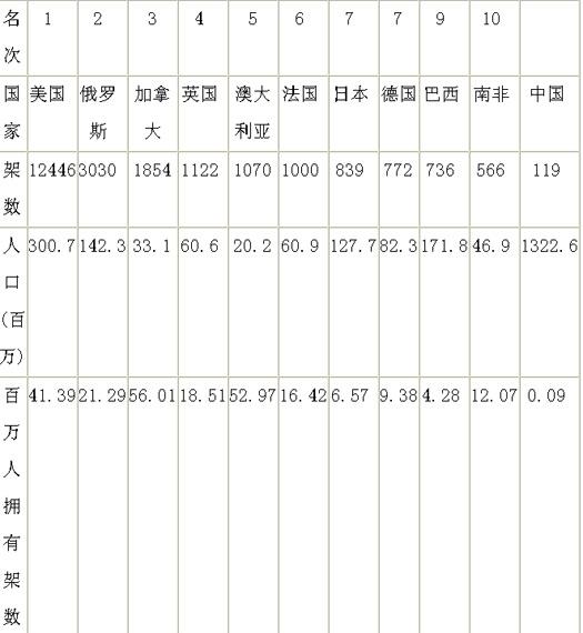 中国民用直升机数量只相当于美国百分之一(图)
