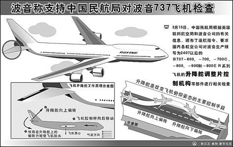 资料图:波音公司称支持中国民航局对波音737飞机检查