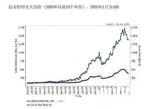 蓝线为1982年拉菲价格走势图,红线为五大酒庄综合价格走势图。(图片来源:新快网)