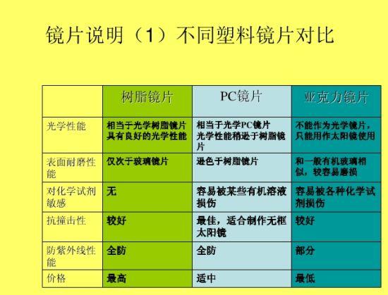 塑料镜片分类