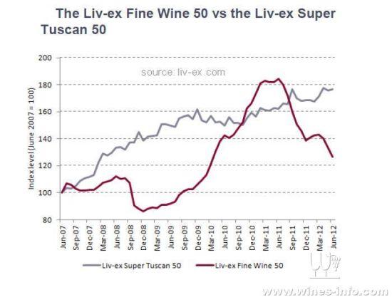 葡萄酒投资放缓