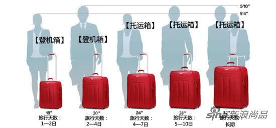 旅行箱的常见尺寸