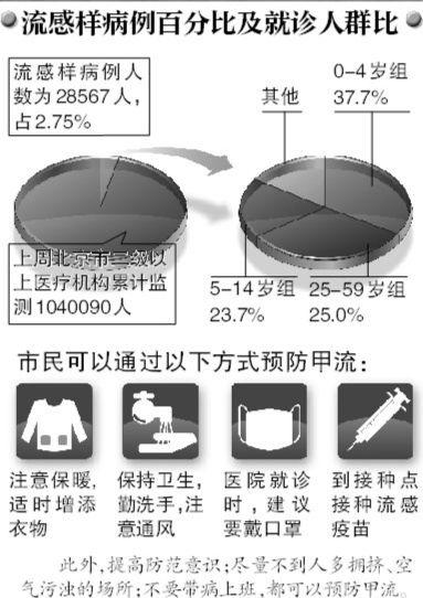 北京报告两起甲流致死病例