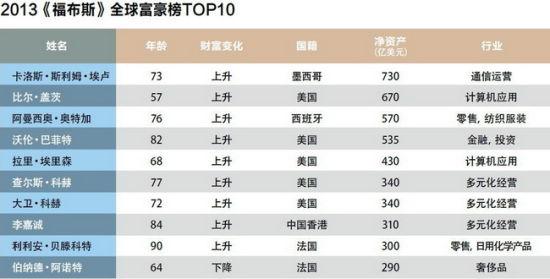 世界人口日_2013世界人口排行榜