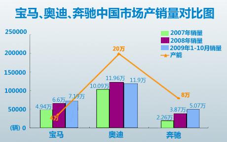 宝马奔驰奥迪中国三年销量对比