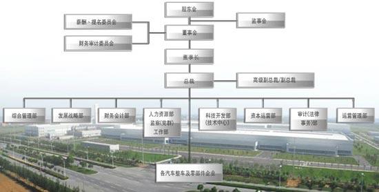 原中国长安汽车集团组织构架