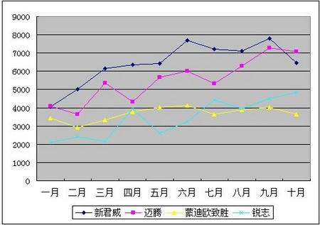 四款运动型中高级车09年前十月销量数据(来源:中汽协)