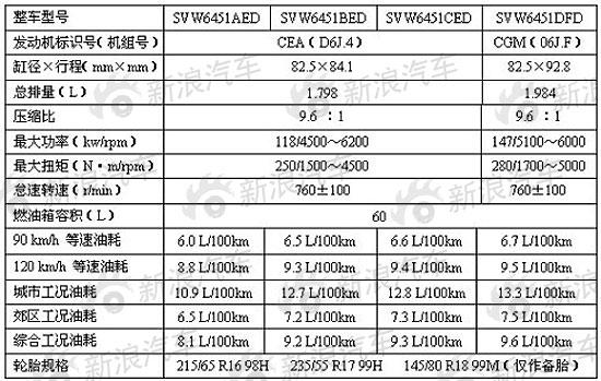 上海大众国产途观参数配置