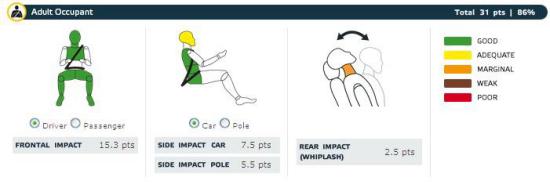 图为碰撞时车内驾乘人员受伤情况 三幅图依次为正面碰撞驾驶员、侧面碰撞驾驶员、头颈保护情况(绿色为最好,黄色为标准,橘黄色为边缘,棕色为脆弱,红色为最低)