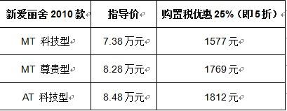 新爱丽舍1月促销 购置税5折