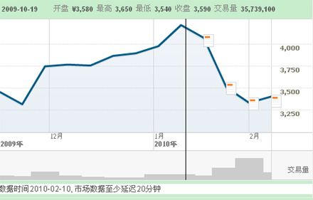 丰田股票三个月走势图(TOYOTA MOTOR CORPORATION (东京证券交易所))