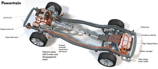 车身技术架构