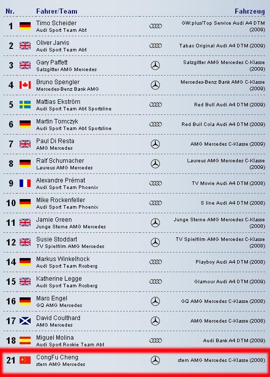 2010年德国房车大师赛DTM车手名单