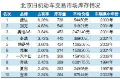 近期<a href=http://auto.sina.com.cn/z/tohand/index.shtml target=_blank class=akey>二手车</a>价格表