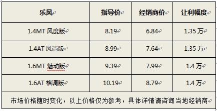 上海二级乐风降1.4万 1.4MT风度版售6.84万
