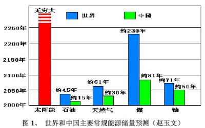 世界和中国主要常规能源储量预测