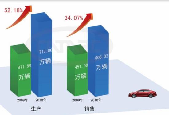 1-5月汽车行业同比表现.jpg