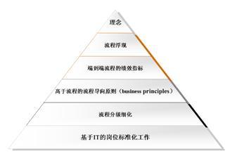 图1:流程优化落地见效的6层深入模型(关于该模型的进一步解释参见《流程管理》第三版)