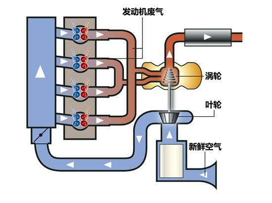 涡轮增压发动机工作原理