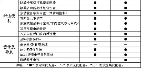 比亚迪L3车型配置表