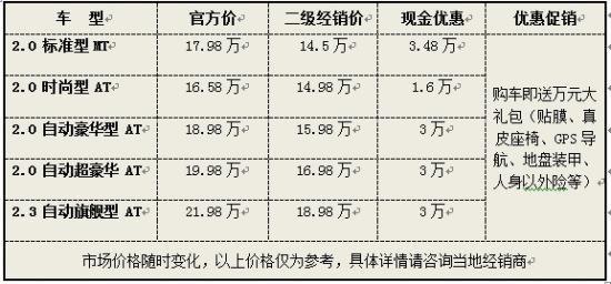 上海马自达6优惠3.48万 最低售14.5万