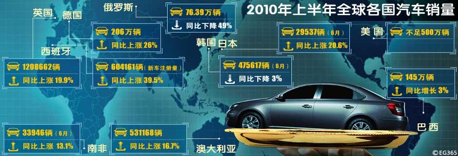 上半年各国汽车销量一览 欧洲市场普遍下滑