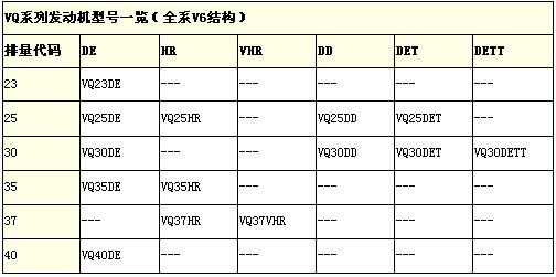 日产VQ系列发动机型号表
