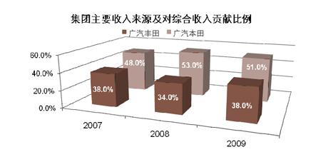 集团主要收入来源及对综合收入贡献比例