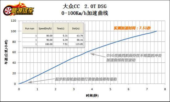 V-box显示的加速数据和曲线 左上数值框为V-box实测值