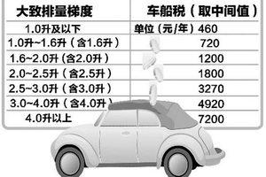 车船税分7个梯度开征 每年最高可能要万元