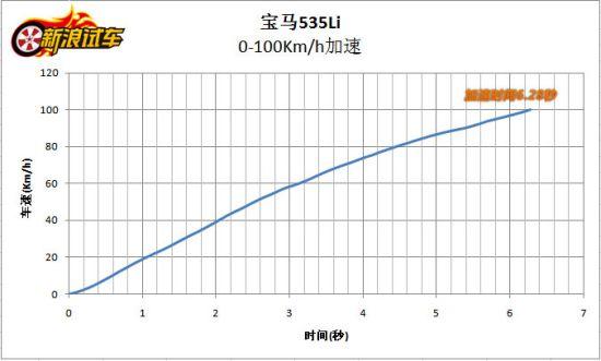 宝马535Li 0-100km/h加速6.28秒